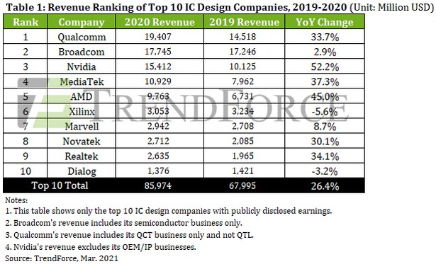 trendforce ic design stat 2019-20