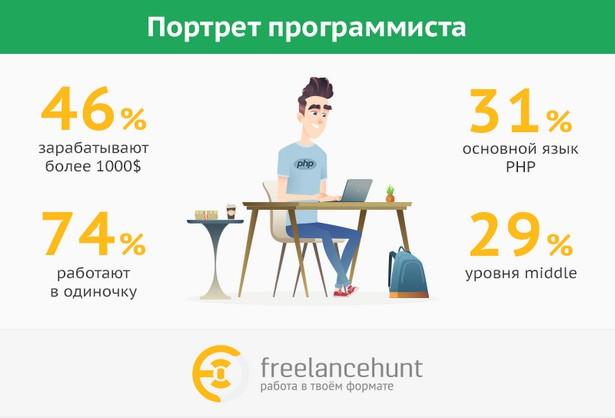 портрет программиста