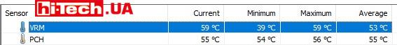 Температура VRM на плате ASUS TUF Gaming Z590-Plus WiFi