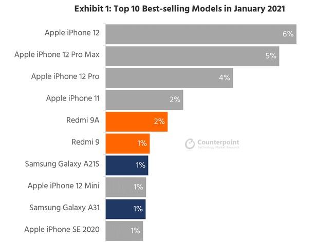Counterpoint top seller smartphones jan 2021