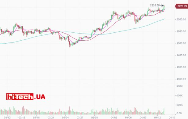Изменение стоимости криптовалюты Ethereum (ETH) за последний месяц по данным биржи Binance