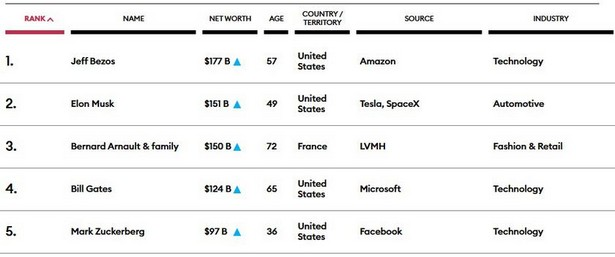 forbes rate top 2020