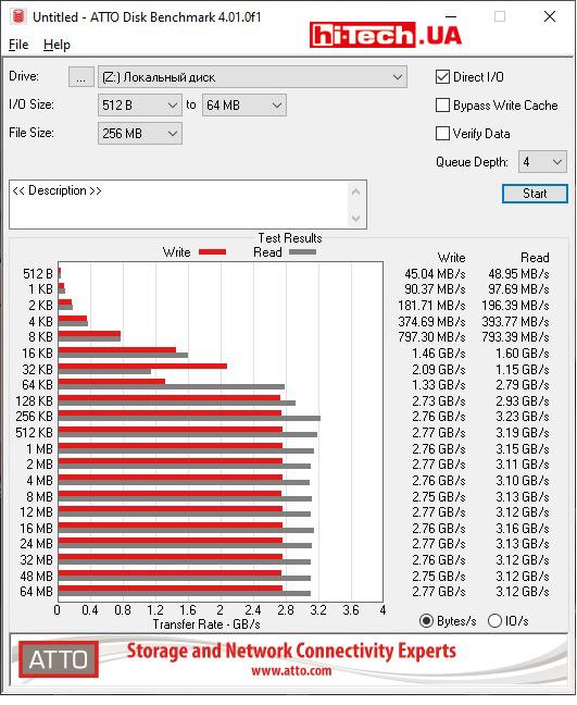 Тест CrystalDiskMark с заполненным на 90% накопителем