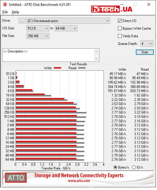 Тест ATTO Disk Benchmark с пустым накопителем