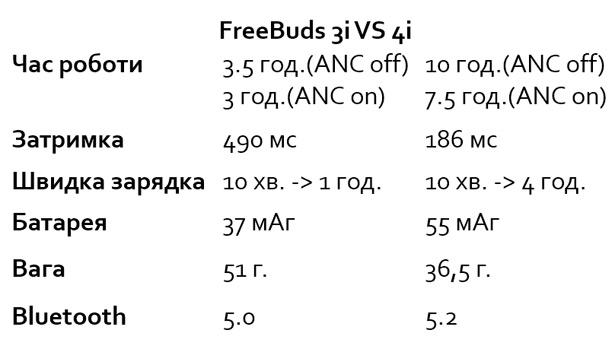 Сравнение Huawei FreeBuds 4i и FreeBuds 3i