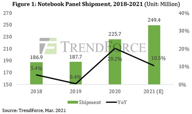 notebook stat sale 2021 q1