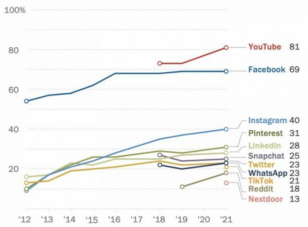 Pew Research social media