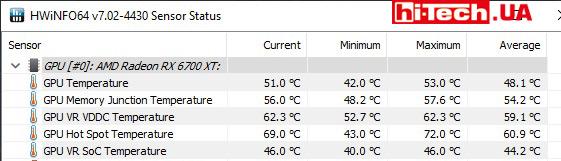 Мониторинг температур под нагрузкой в приложении HWiNFO