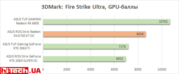 ASUS ROG Strix Radeon RX 6700 XT OC тесты в играх и приложениях