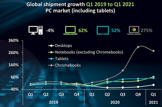 Canalys pc laptop tablet q1 stat y-to-y 2021