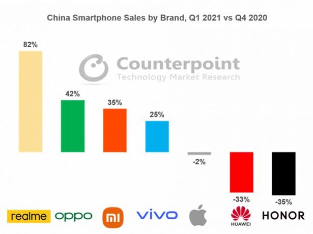 counterrpoint smartphones china q4 2020-q1 2021