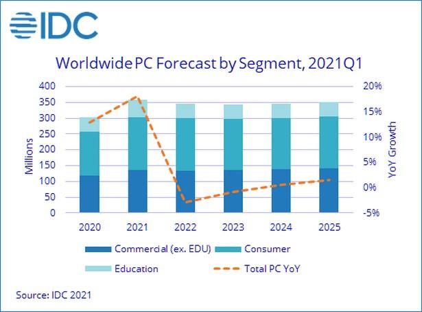 idc pc 2021 forecast