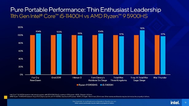 Intel Core i5-11400H