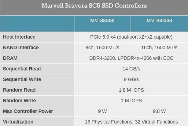 Marvell Bravera SC5 lineup specs