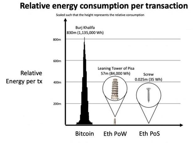 Сравнение потребления на транзакции для биткоина и Ethereum PoW и PoS Источник изображения Ethereum Foundation