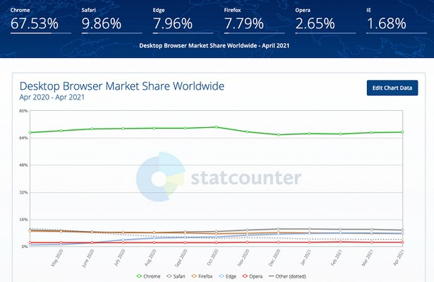 StatCounter browsers april 2021