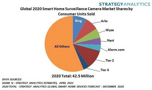 Strategy Analytics home surveillance cameras 2020