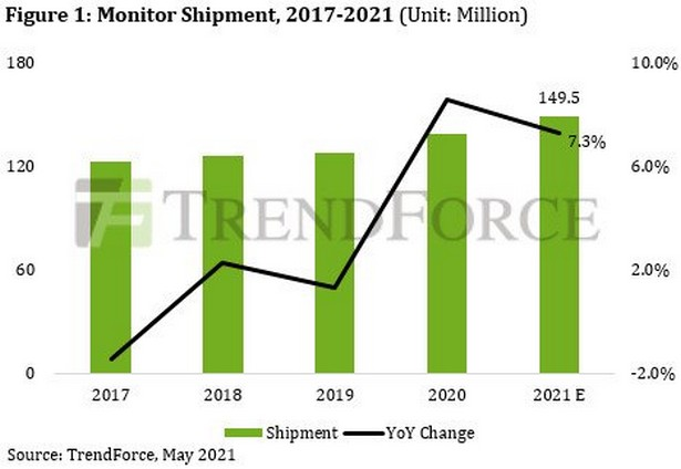 TrendForce monitors 2021