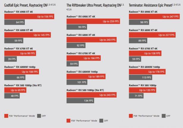 Прирост производительности Игры с поддержкой AMD FidelityFX Super Resolution