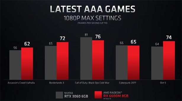 Производительность AMD Radeon RX 6600M