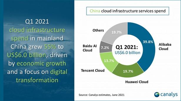 canalys cloud china q1 2021