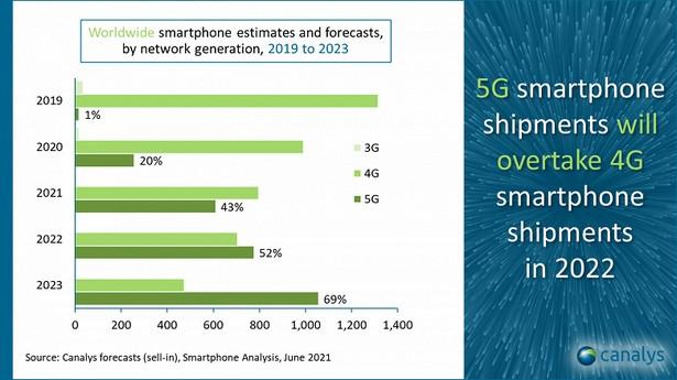 canalys smartphones 2021
