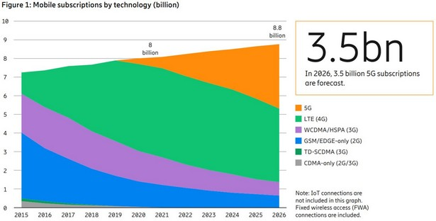 Ericsson Mobility Report 5g 2021-2026