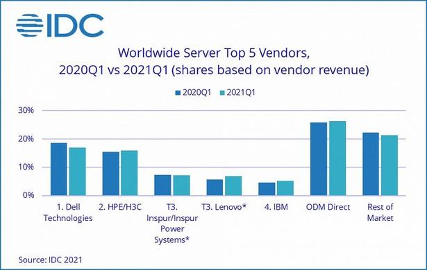 idc server q1 2021