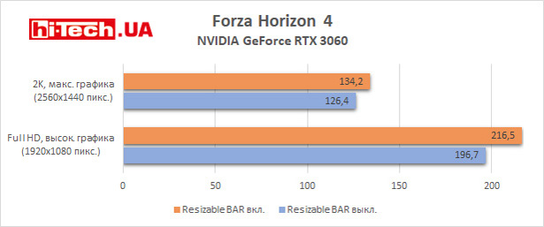 Тест Resizable Bar в Forza Horizon 4