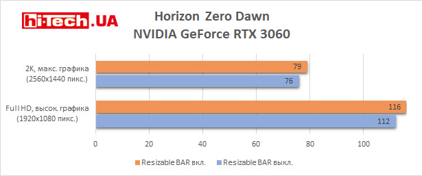 Тест Resizable Bar в Horizon Zero Dawn