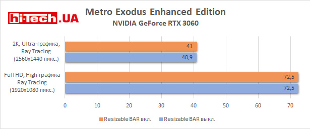 Тест Resizable Bar в Metro Exodus Enhanced Edition