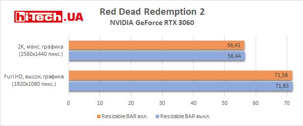 Тест Resizable Bar в Red Dead Redemption 2