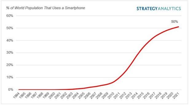 smartphones penetration 2021
