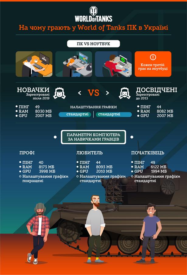 WoT PCcomputers infographics_UA1