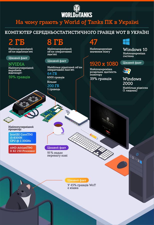 WoT PCcomputers infographics_UA2