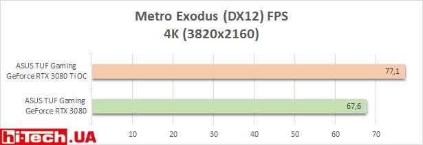 Тесты производительности ASUS TUF Gaming GeForce RTX 3080 Ti OC
