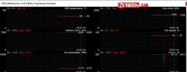 Замеры параметров видеокарты в приложении MSI Afterburner (режим Performance)