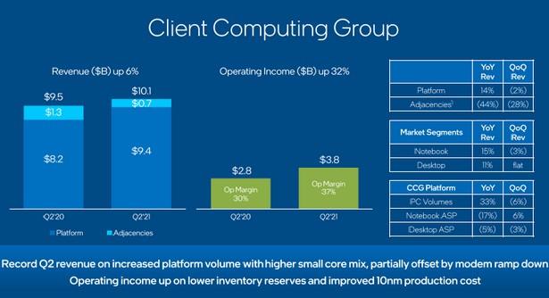 intel client computing q2 2021