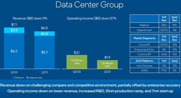 intel data center q2 2021