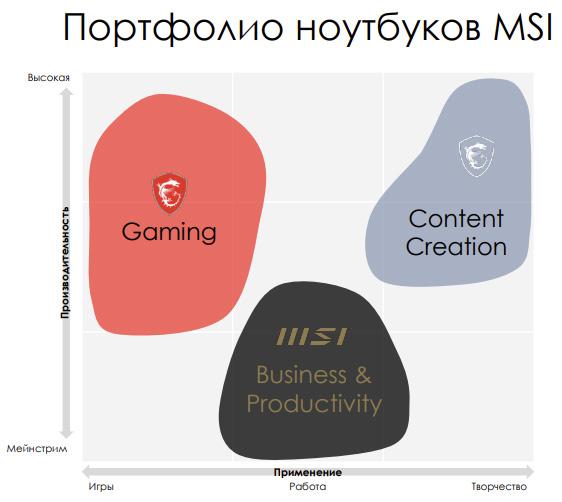Иерархия ноутбуков MSI
