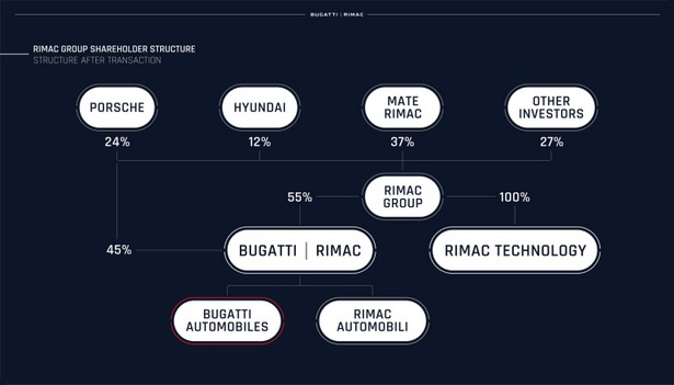 rimac business shares