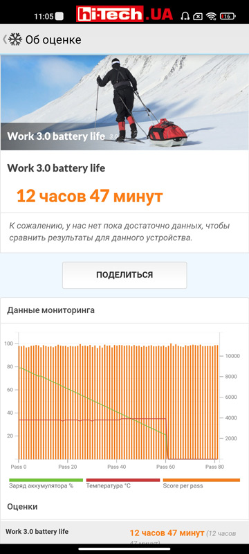 Время автономной работы Xiaomi Mi 11 Lite 5G