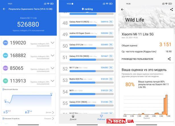 Результаты тестов производительности Xiaomi Mi 11 Lite 5G