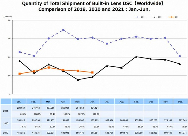 CIPA june 2021 sale camera stat
