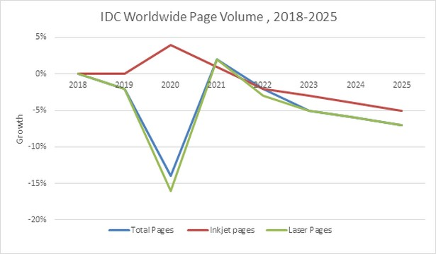 IDC worldwide print stat 2020