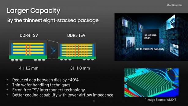 Samsung DDR5-7200