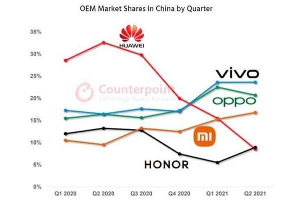 smartphone market china q2 2021