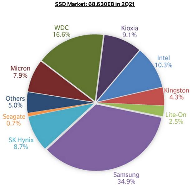 TrendFocus SSD q2 2021 bytes