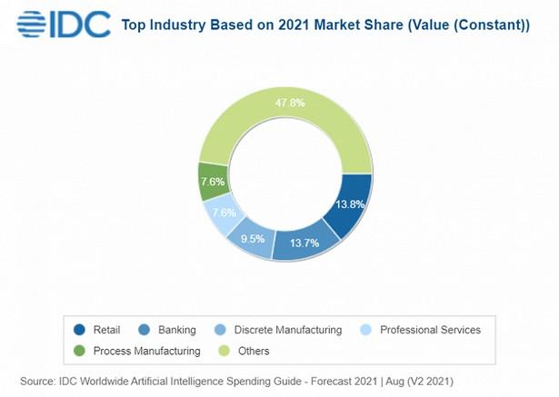 IDC Ai share 2021-2025