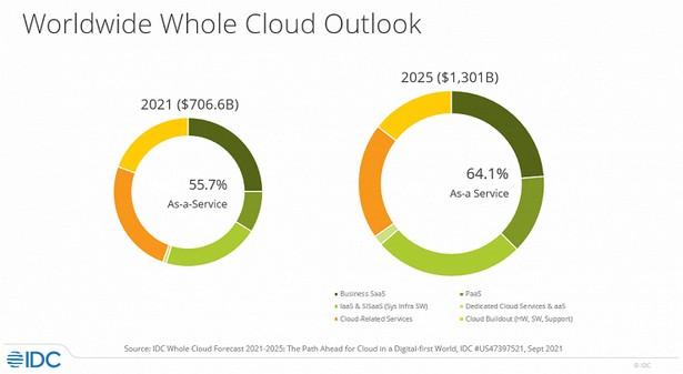 idc cloud 2025 forecast